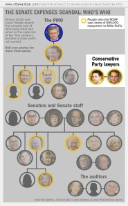 THE SENATE EXPENSES SCANDAL: Who's Who: Conservative Party lawyers