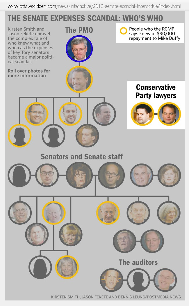 THE SENATE EXPENSES SCANDAL: Who is Who: Conservative Party lawyers