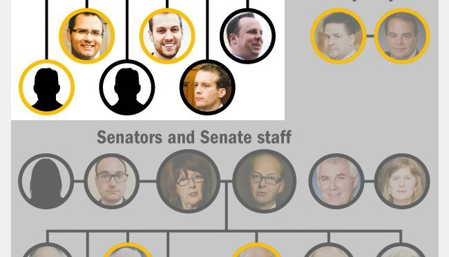 THE SENATE EXPENSES SCANDAL: Who is Who: The PMO