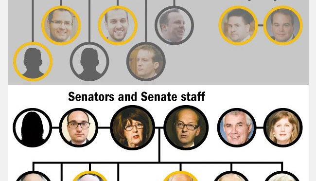 THE SENATE EXPENSES SCANDAL: Who is Who: Senators and Senate Staff