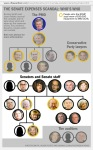 THE SENATE EXPENSES SCANDAL: Who is Who: Senators and Senate Staff