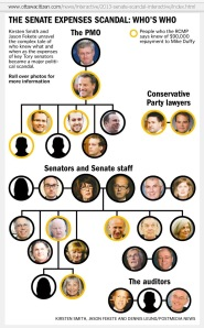 THE SENATE EXPENSES SCANDAL: Who 's Who