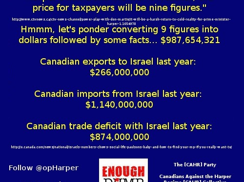 #cdnpoli Import/Export deficit: Does (#Harper + #Israel) - (#Canada + 9 figure$ in cost$) =#FreeTrade?